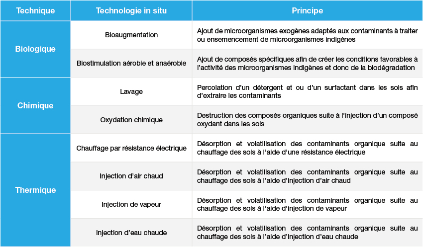 Technologies de traitement in Situ